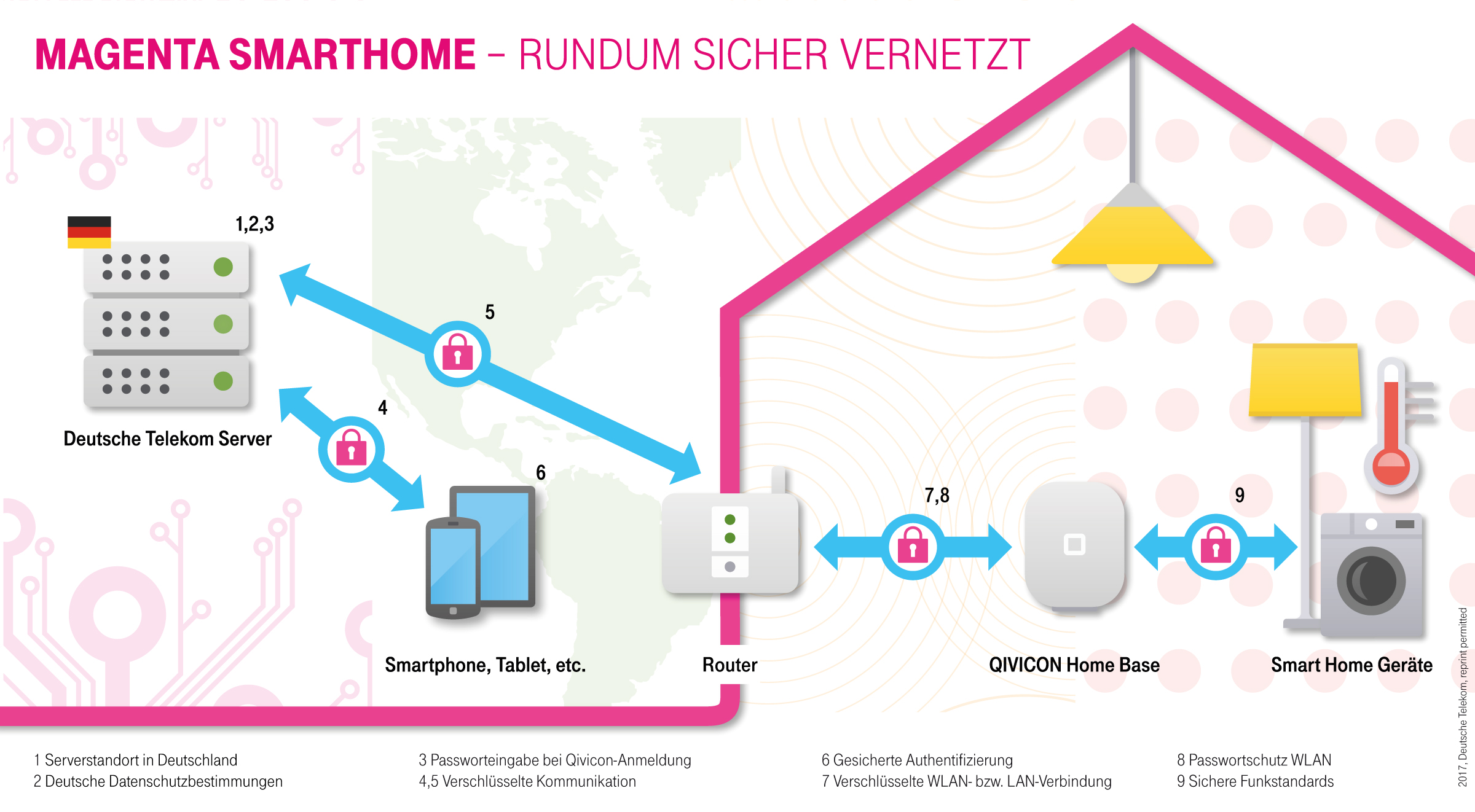 deutsche telekom smart home. Black Bedroom Furniture Sets. Home Design Ideas